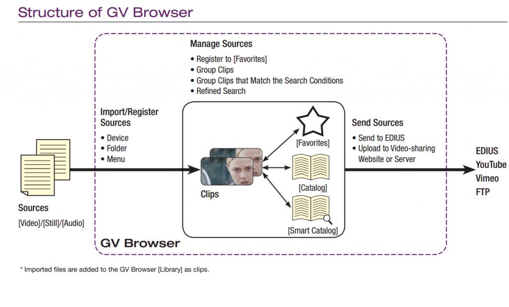 gv_browser_yapısı