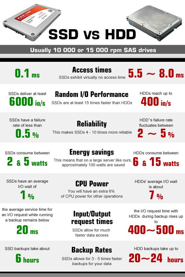 SSD İle HDD Arasındaki Farklar